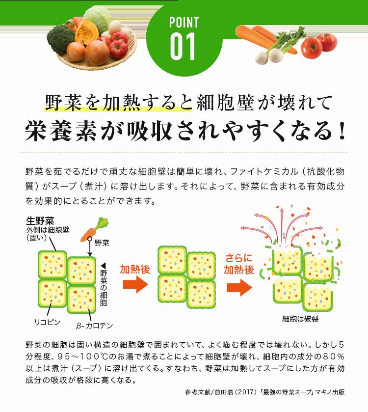 野菜を加熱すると細胞壁が壊れて栄養素が吸収されやすくなる!
